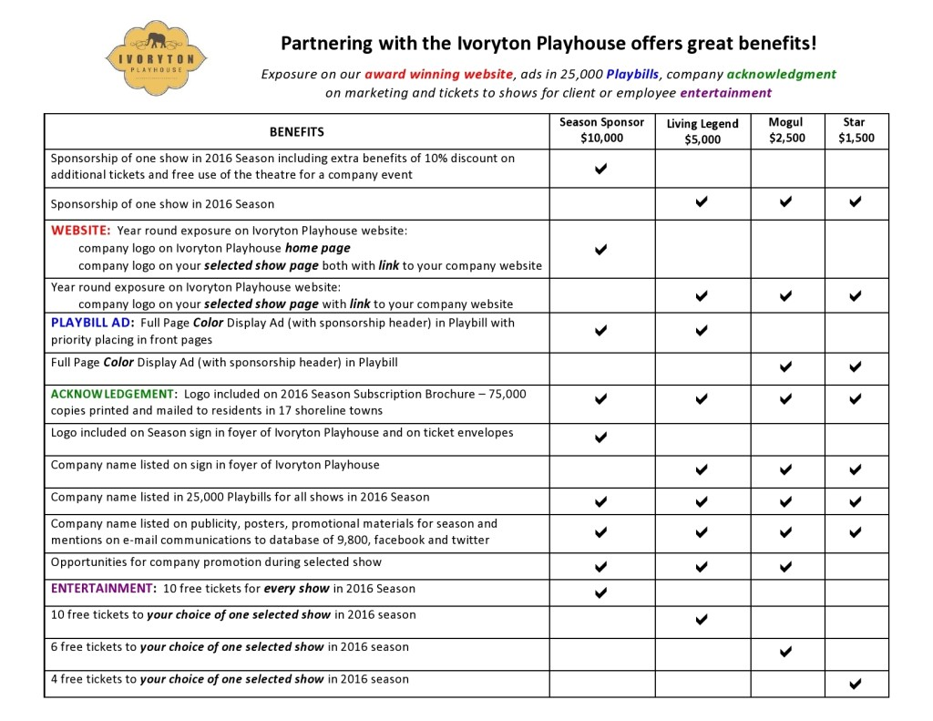 IPH Sponsorship Benefits table 2016